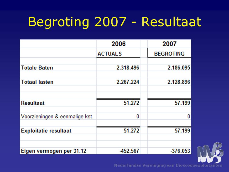 Begroting 2007 - Resultaat Nederlandse Vereniging van Bioscoopexploitanten
