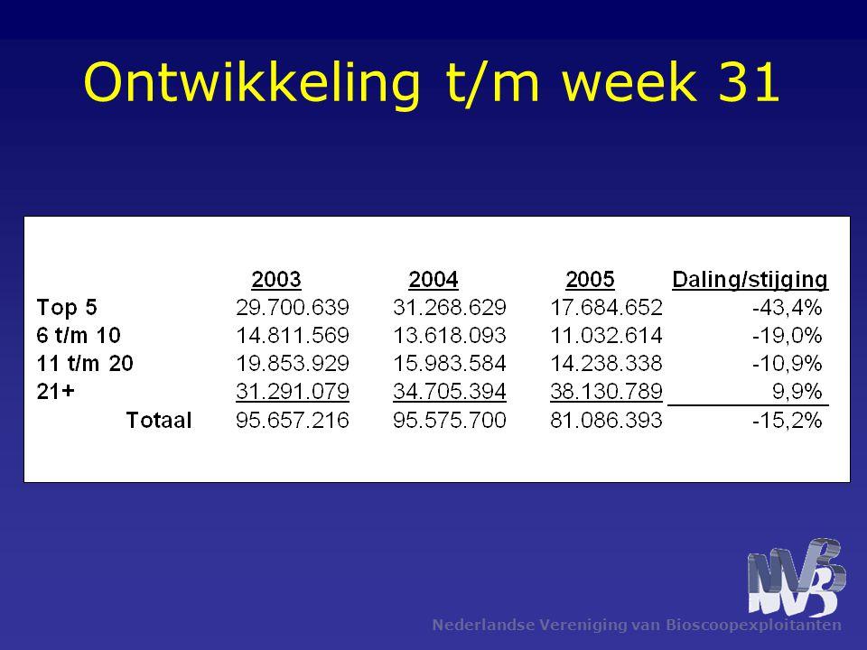 Ontwikkeling t/m week 31 Nederlandse Vereniging van Bioscoopexploitanten