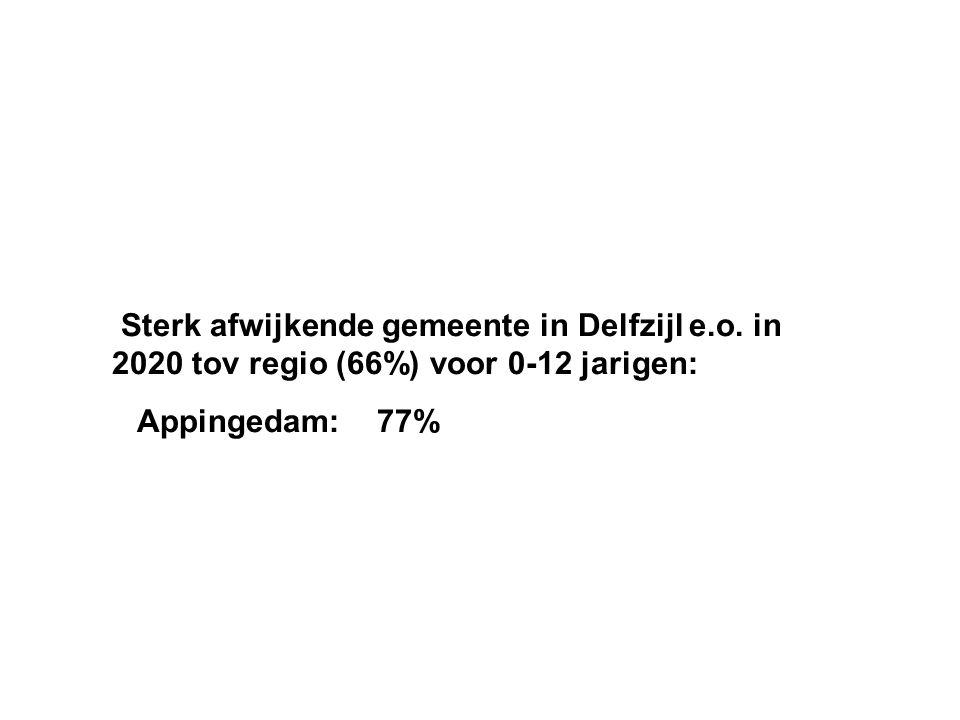 Sterk afwijkende gemeente in Delfzijl e. o