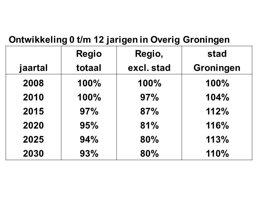Ontwikkeling 0 t/m 12 jarigen in Overig Groningen