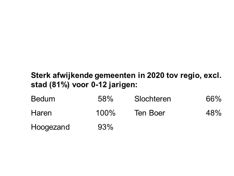 Sterk afwijkende gemeenten in 2020 tov regio, excl