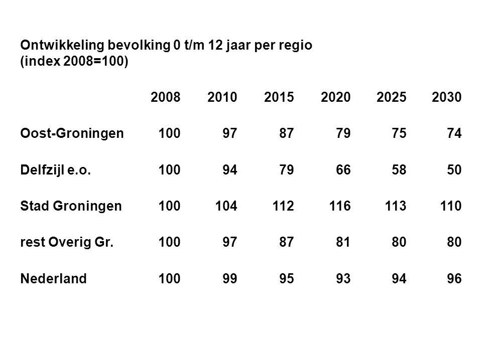 Ontwikkeling bevolking 0 t/m 12 jaar per regio (index 2008=100)