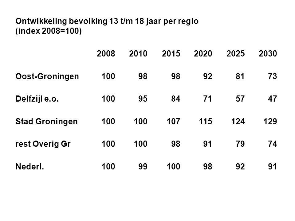 Ontwikkeling bevolking 13 t/m 18 jaar per regio (index 2008=100)