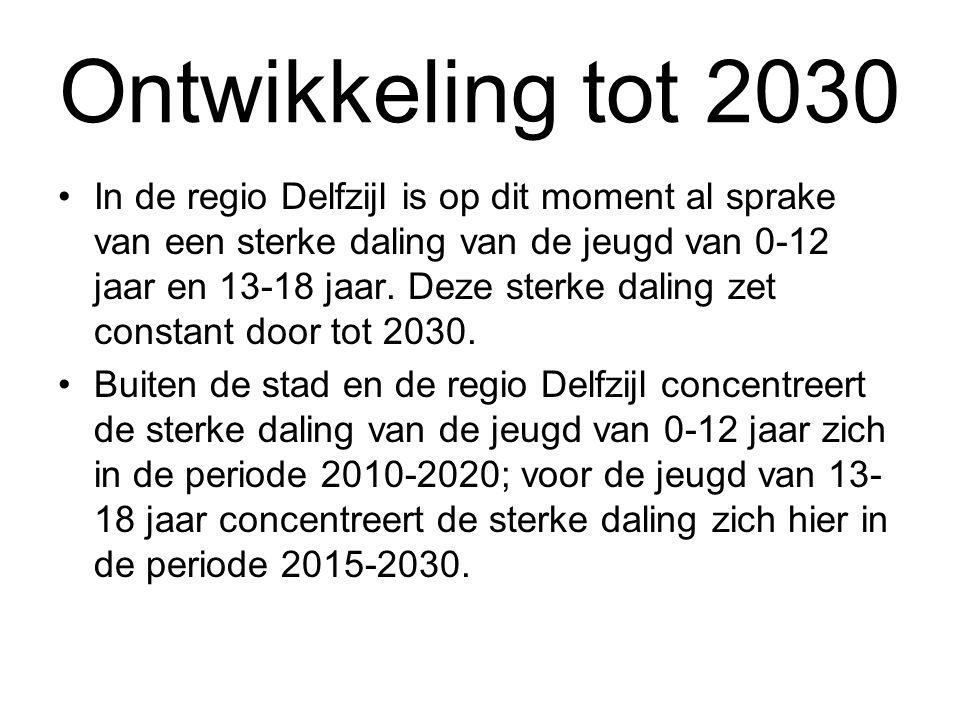 Ontwikkeling tot 2030