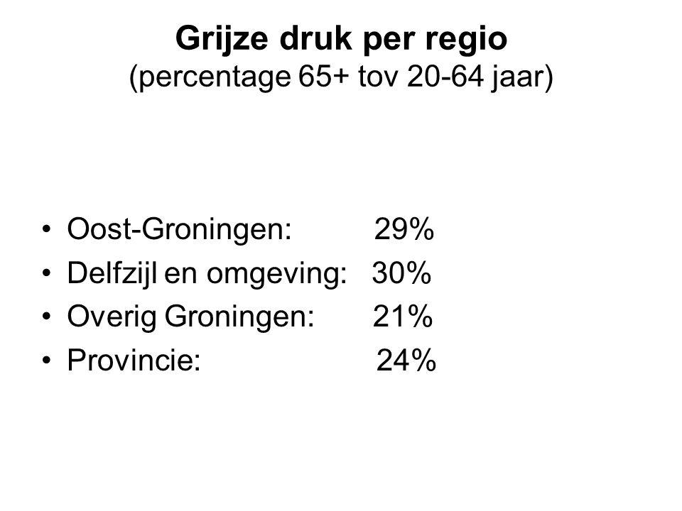 Grijze druk per regio (percentage 65+ tov 20-64 jaar)