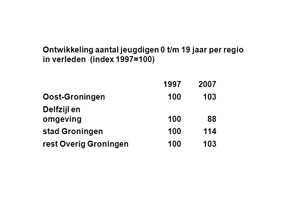 Ontwikkeling aantal jeugdigen 0 t/m 19 jaar per regio in verleden (index 1997=100)