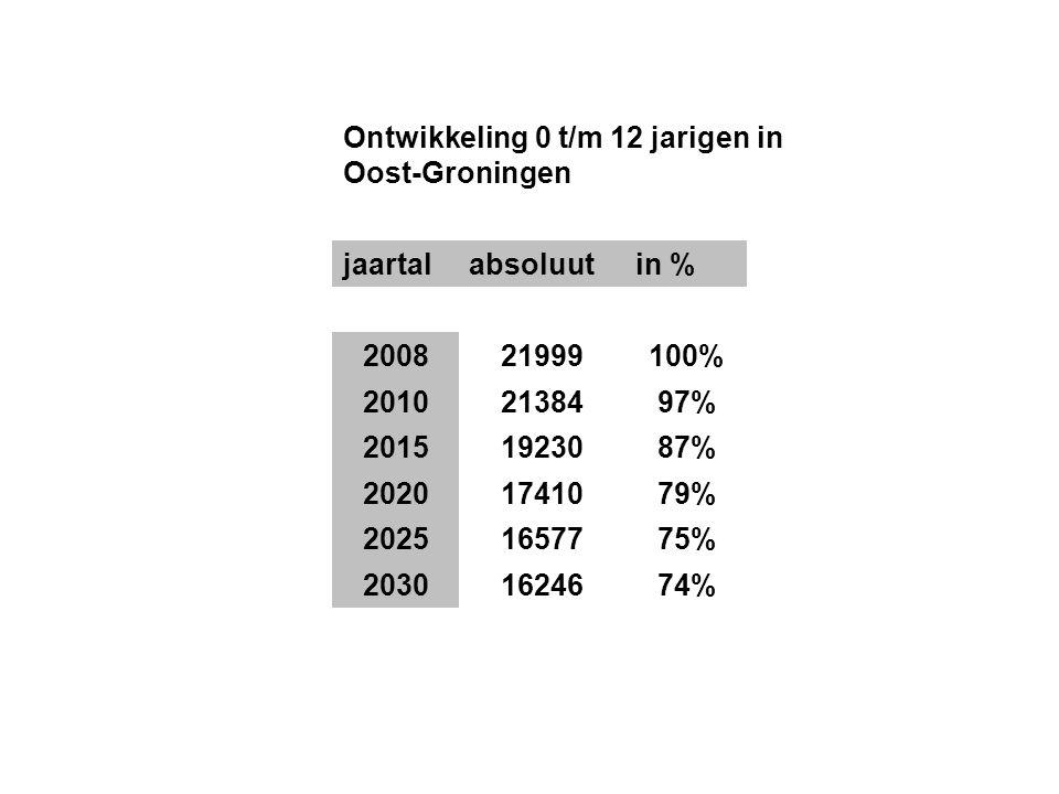 Ontwikkeling 0 t/m 12 jarigen in Oost-Groningen