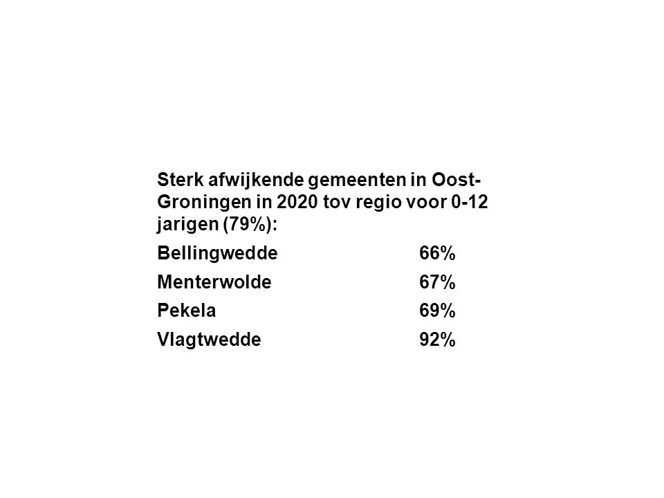 Sterk afwijkende gemeenten in Oost-Groningen in 2020 tov regio voor 0-12 jarigen (79%):