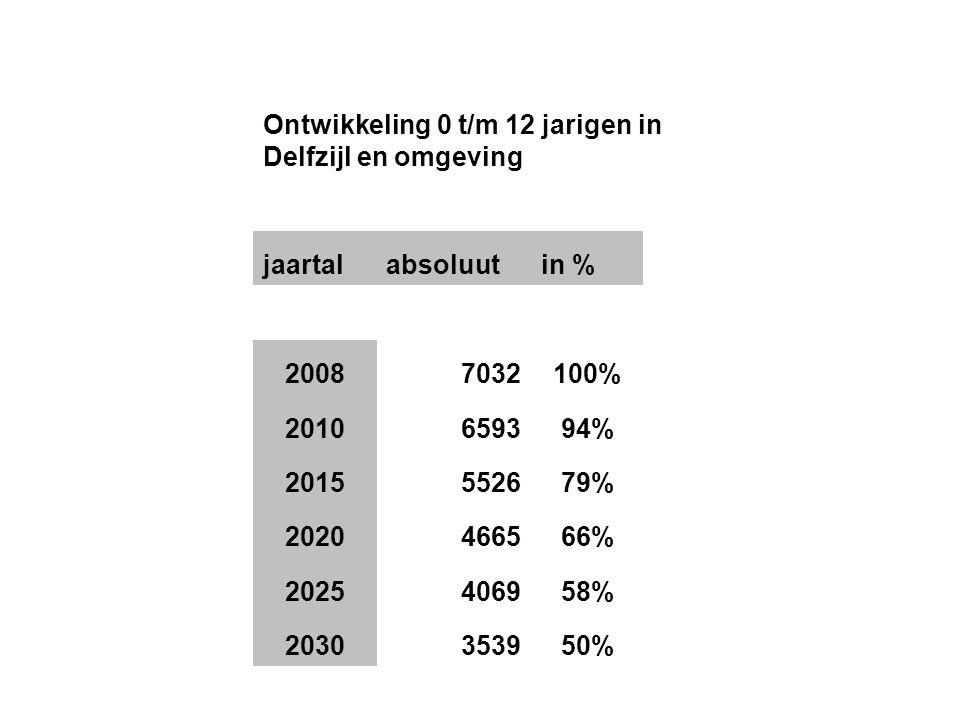 Ontwikkeling 0 t/m 12 jarigen in Delfzijl en omgeving