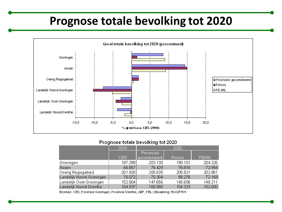Prognose totale bevolking tot 2020