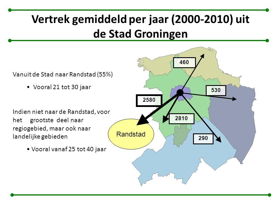 Vertrek gemiddeld per jaar (2000-2010) uit de Stad Groningen