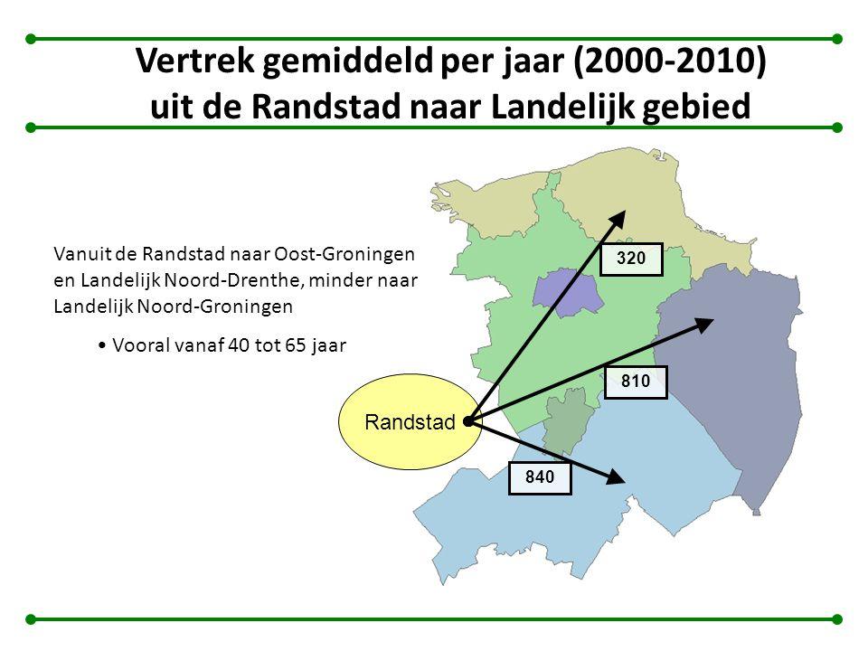 Vertrek gemiddeld per jaar (2000-2010) uit de Randstad naar Landelijk gebied