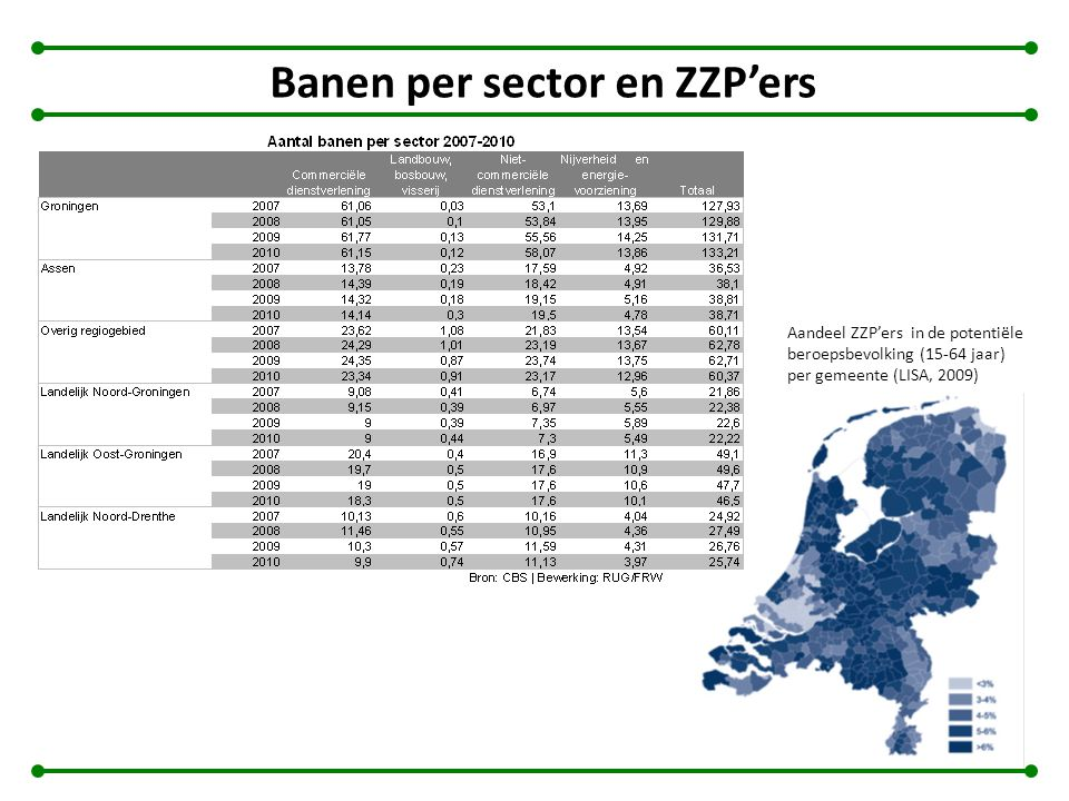 Banen per sector en ZZP'ers