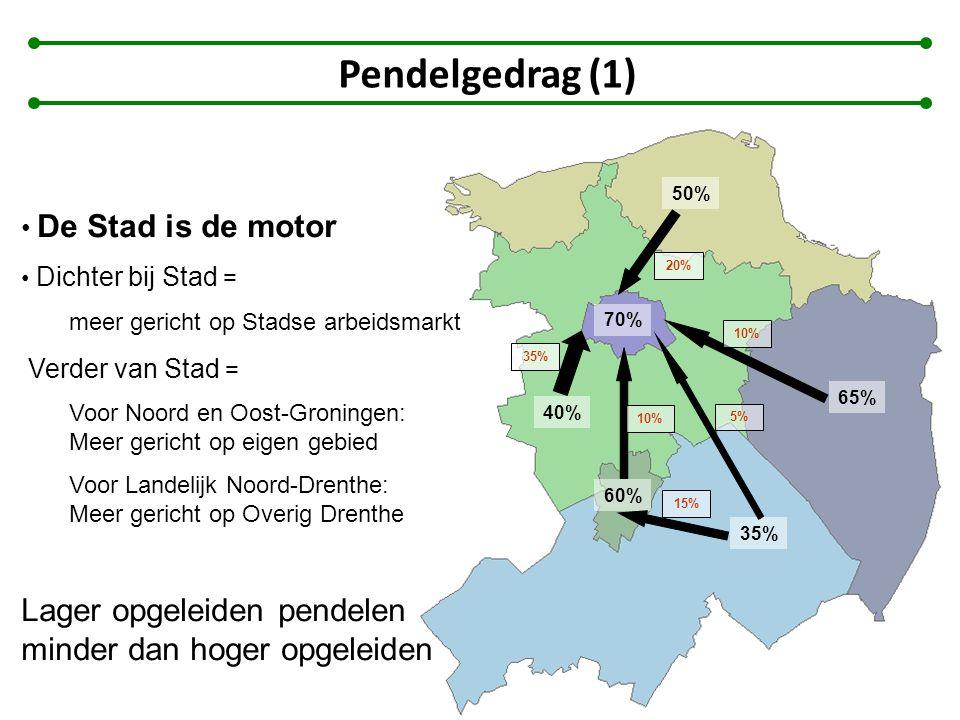 Pendelgedrag (1) Lager opgeleiden pendelen minder dan hoger opgeleiden