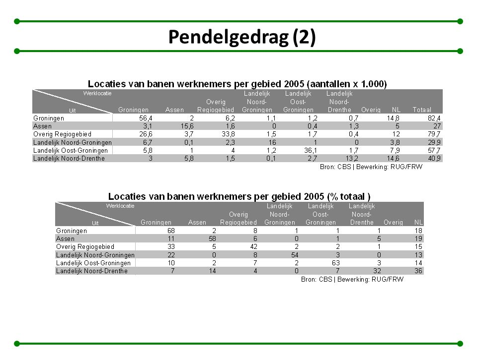 Pendelgedrag (2)