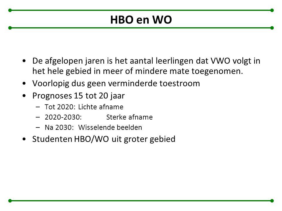 HBO en WO De afgelopen jaren is het aantal leerlingen dat VWO volgt in het hele gebied in meer of mindere mate toegenomen.