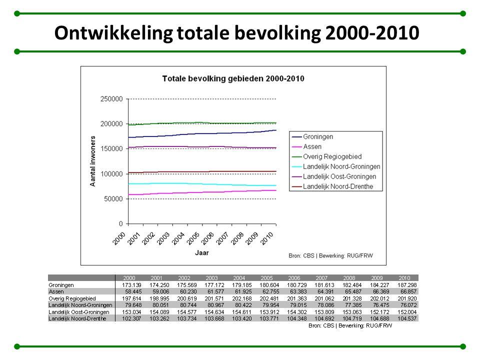 Ontwikkeling totale bevolking 2000-2010