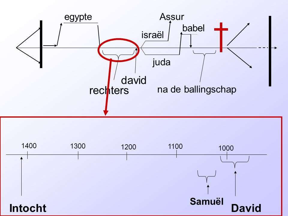 david rechters Intocht David egypte Assur babel israël juda