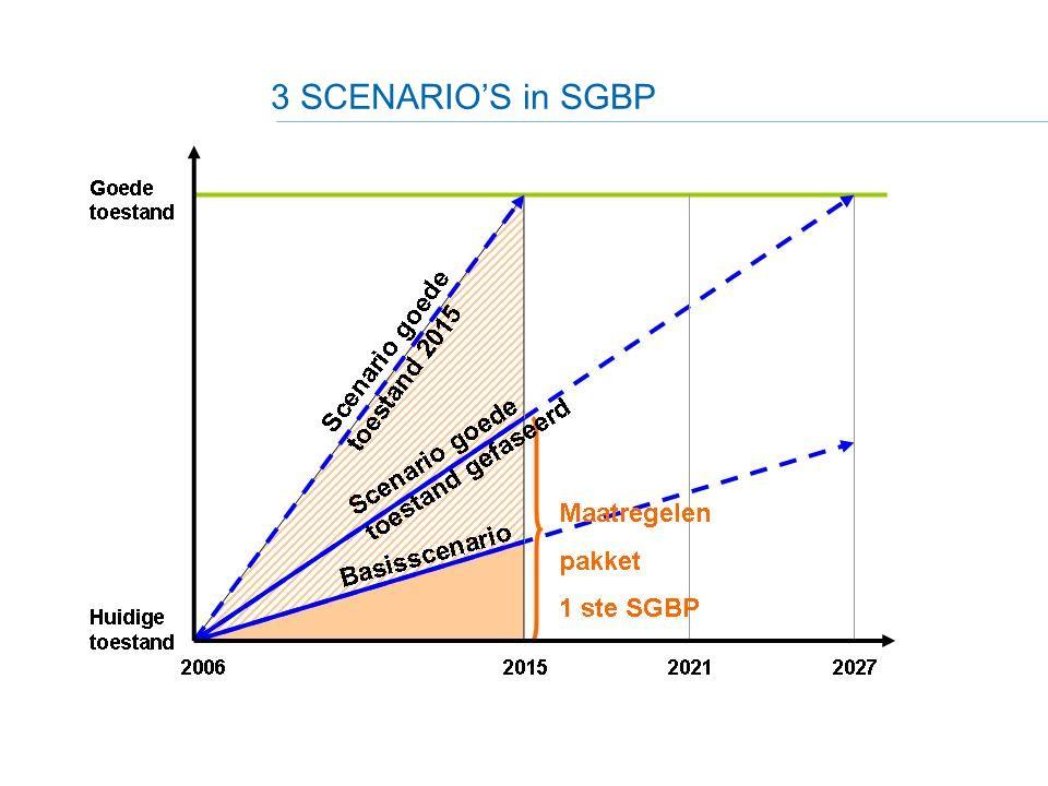 3 SCENARIO'S in SGBP 16 Referentiejaar = 2006