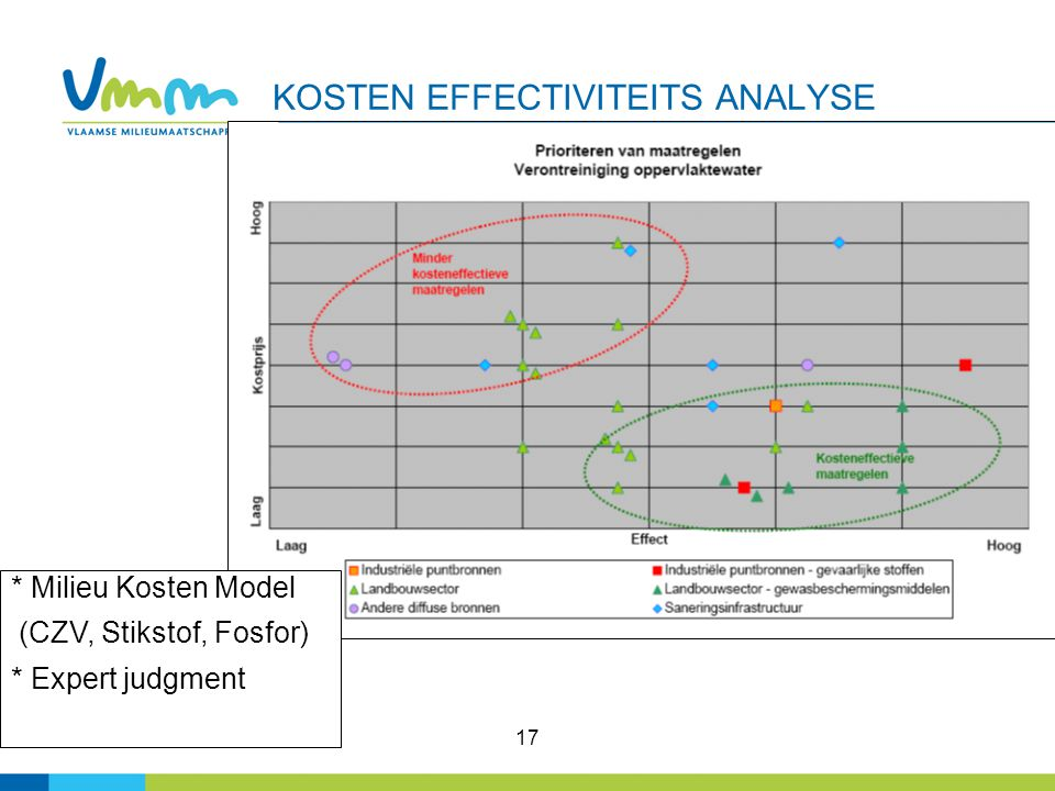 KOSTEN EFFECTIVITEITS ANALYSE