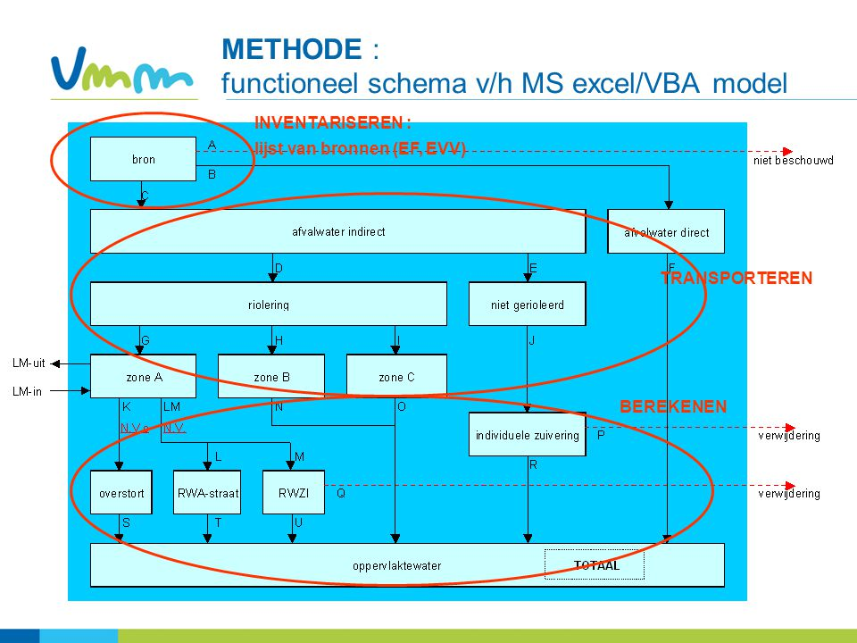 METHODE : functioneel schema v/h MS excel/VBA model