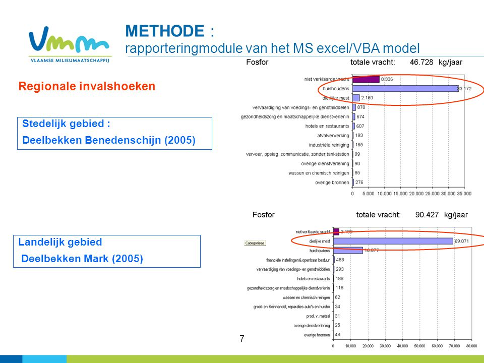 METHODE : rapporteringmodule van het MS excel/VBA model