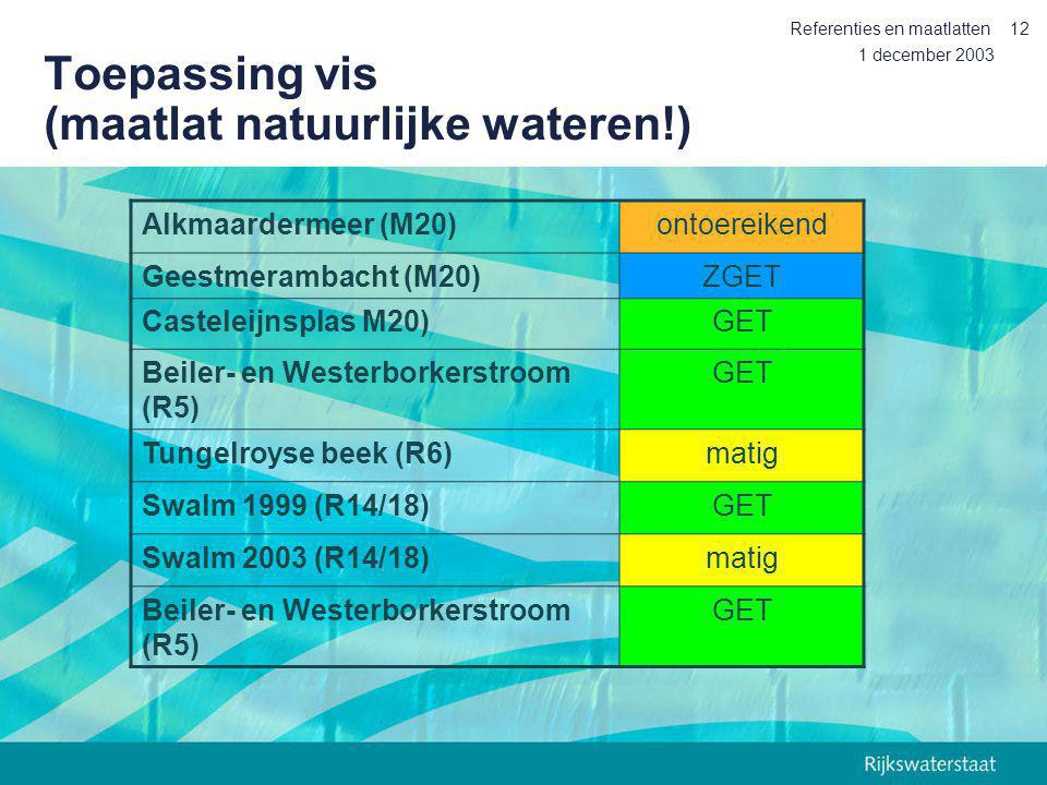 Toepassing vis (maatlat natuurlijke wateren!)
