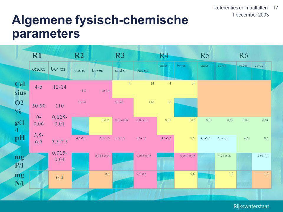 Algemene fysisch-chemische parameters
