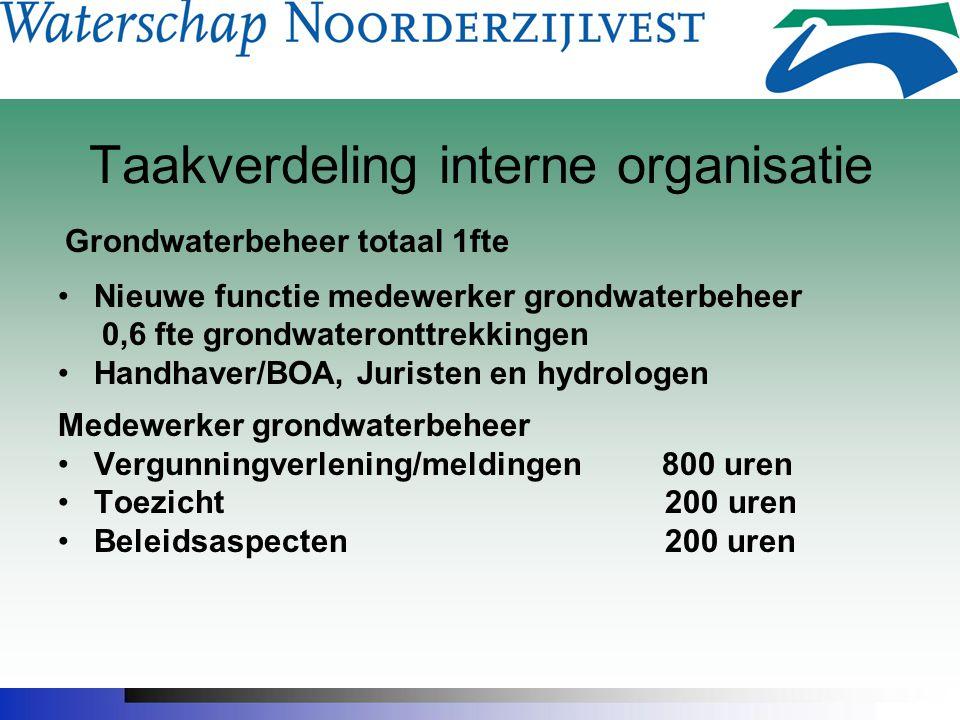 Taakverdeling interne organisatie