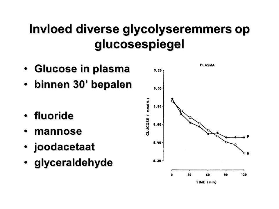 Invloed diverse glycolyseremmers op glucosespiegel