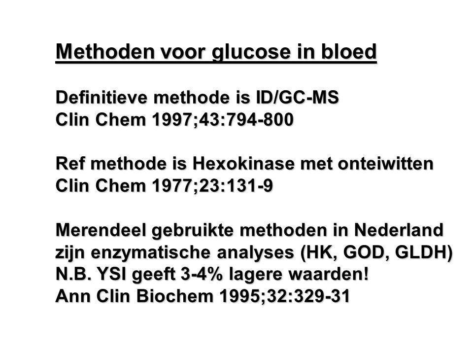 Methoden voor glucose in bloed