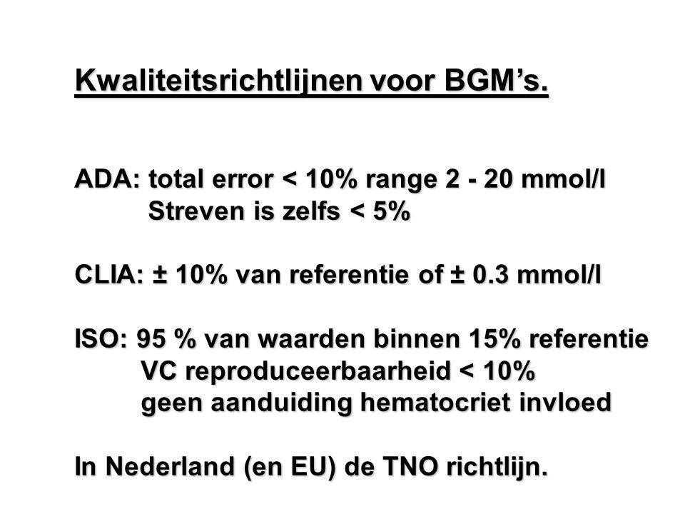 Kwaliteitsrichtlijnen voor BGM's.