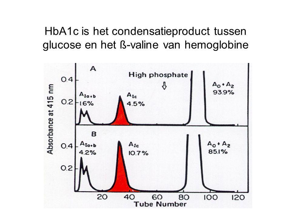 HbA1c is het condensatieproduct tussen glucose en het ß-valine van hemoglobine