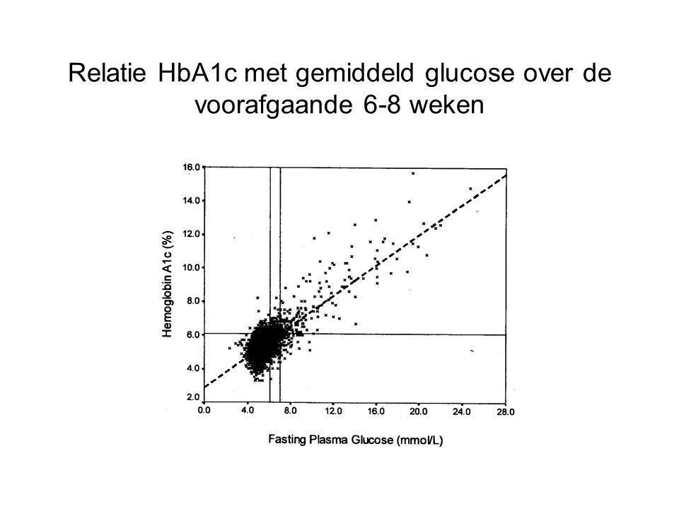 Relatie HbA1c met gemiddeld glucose over de voorafgaande 6-8 weken