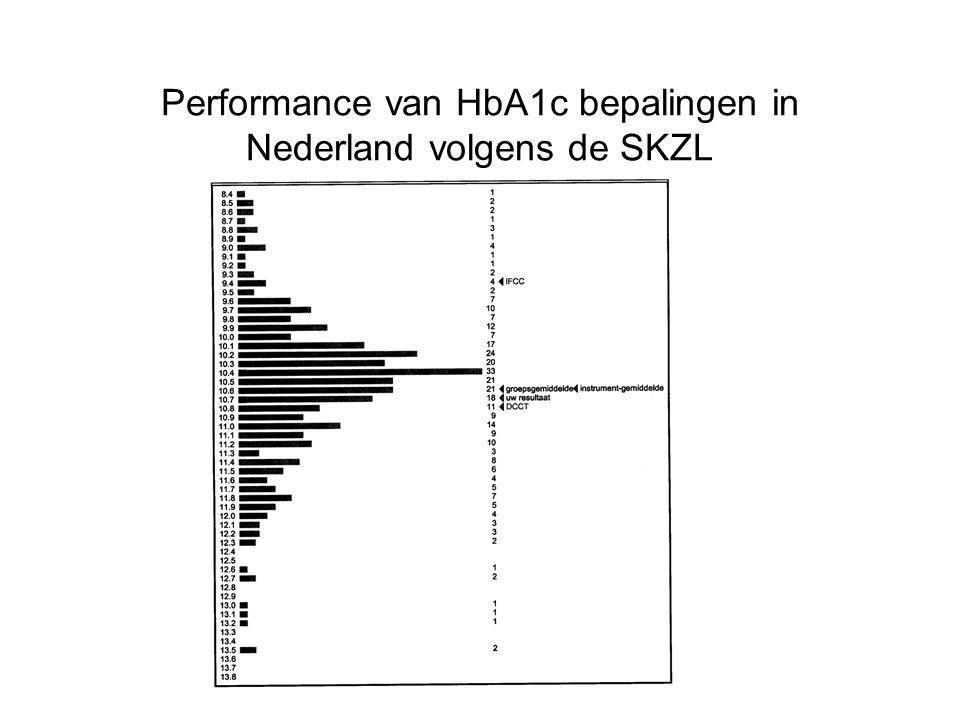Performance van HbA1c bepalingen in Nederland volgens de SKZL