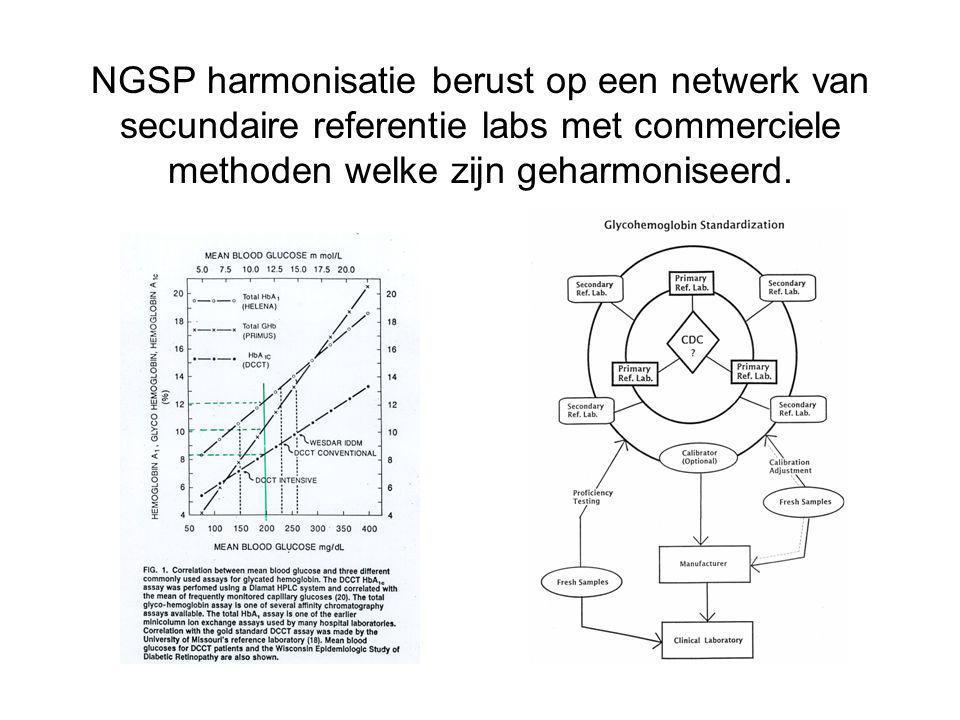 NGSP harmonisatie berust op een netwerk van secundaire referentie labs met commerciele methoden welke zijn geharmoniseerd.
