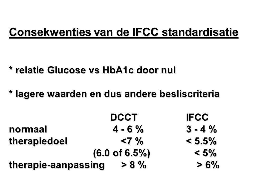 Consekwenties van de IFCC standardisatie