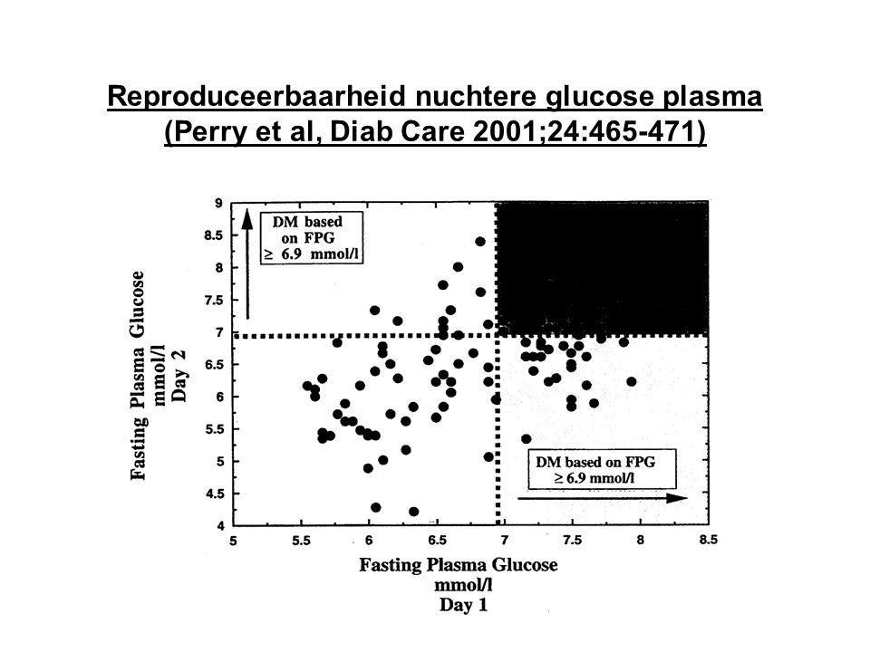 Reproduceerbaarheid nuchtere glucose plasma (Perry et al, Diab Care 2001;24:465-471)