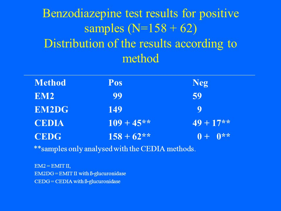 Benzodiazepine test results for positive samples (N=158 + 62) Distribution of the results according to method
