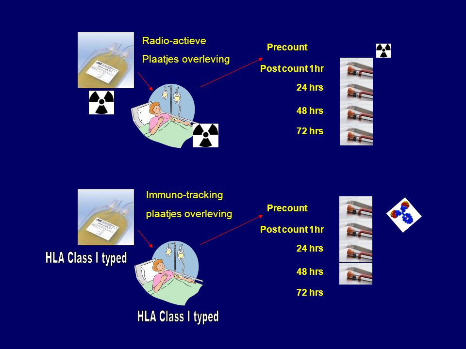 HLA Class I typed HLA Class I typed Radio-actieve Plaatjes overleving