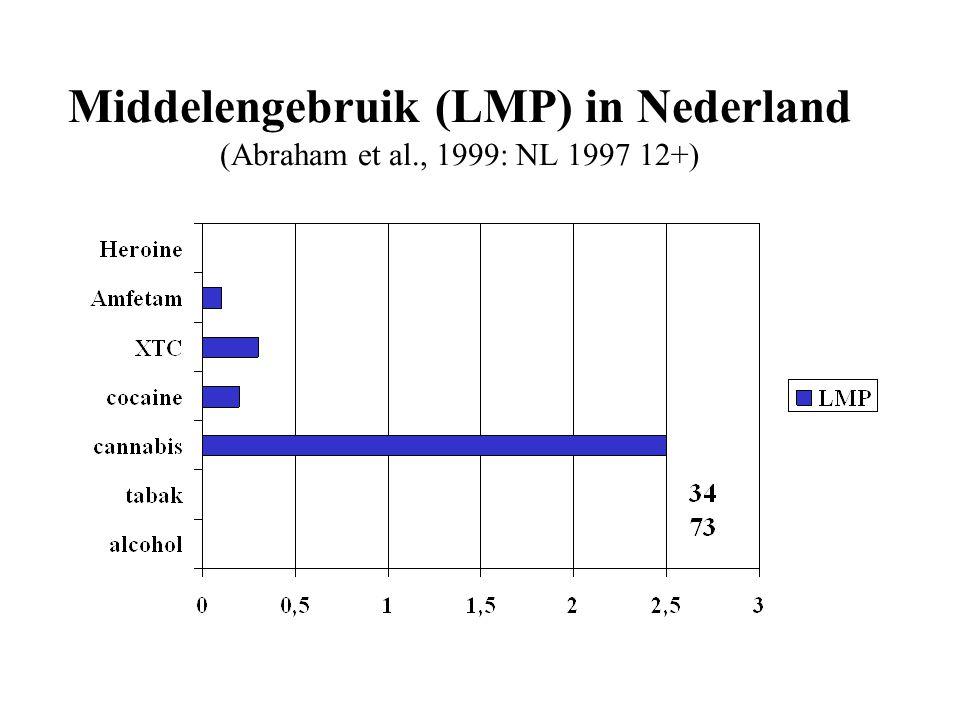 Middelengebruik (LMP) in Nederland (Abraham et al., 1999: NL 1997 12+)