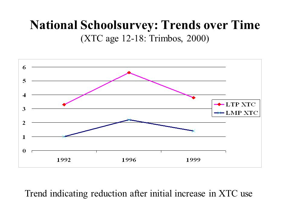 National Schoolsurvey: Trends over Time (XTC age 12-18: Trimbos, 2000)