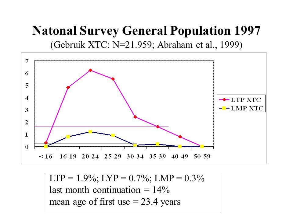 Natonal Survey General Population 1997 (Gebruik XTC: N=21