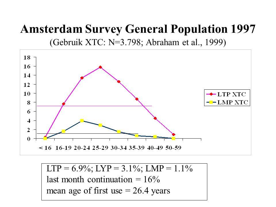 Amsterdam Survey General Population 1997 (Gebruik XTC: N=3