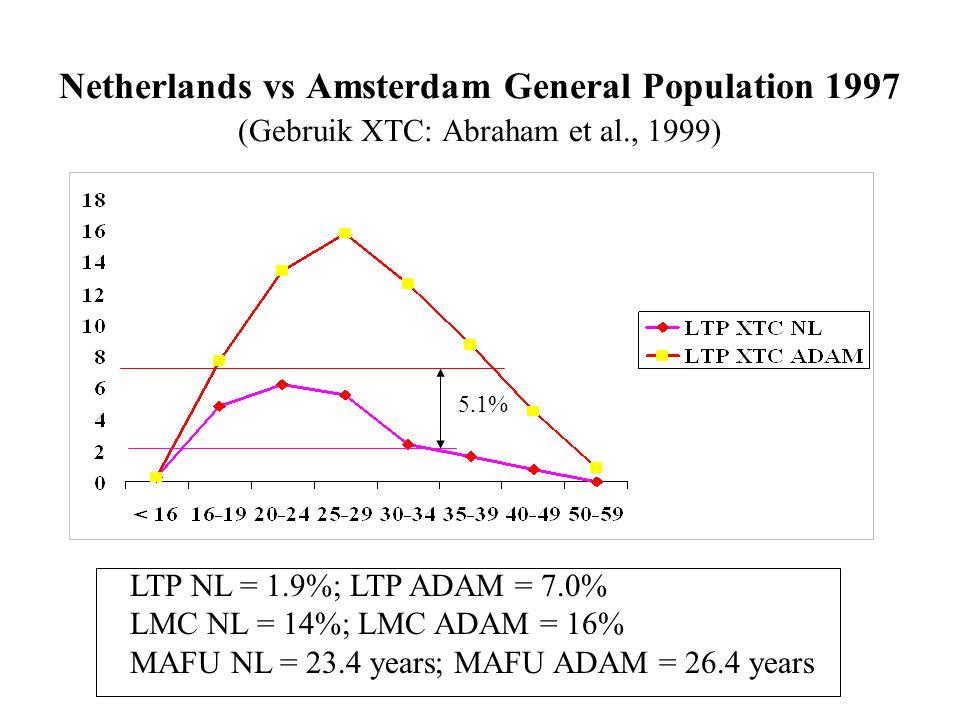 Netherlands vs Amsterdam General Population 1997 (Gebruik XTC: Abraham et al., 1999)