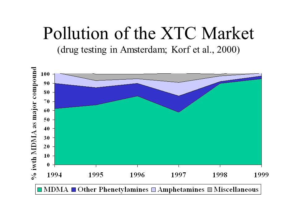 Pollution of the XTC Market (drug testing in Amsterdam; Korf et al