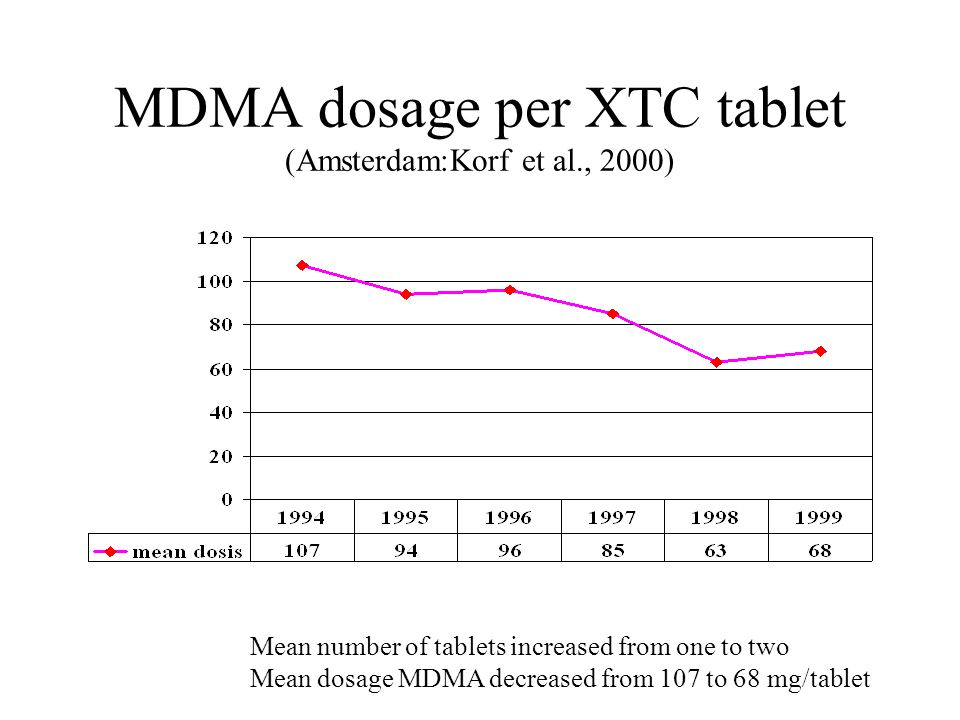 MDMA dosage per XTC tablet (Amsterdam:Korf et al., 2000)