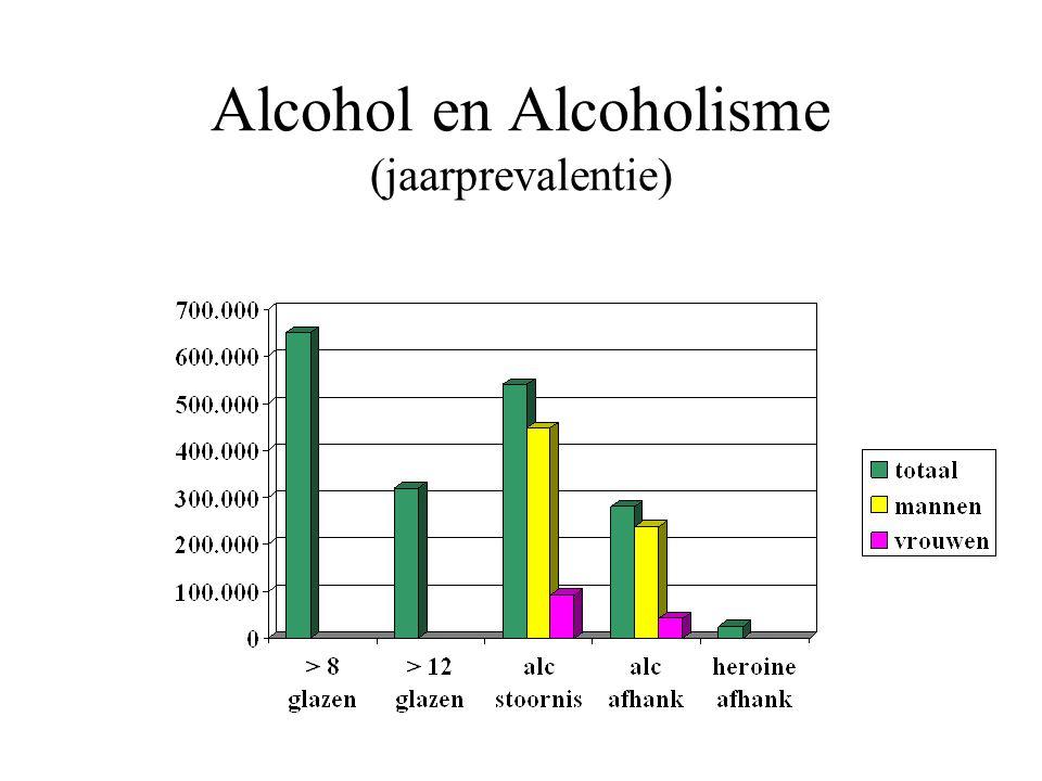 Alcohol en Alcoholisme (jaarprevalentie)