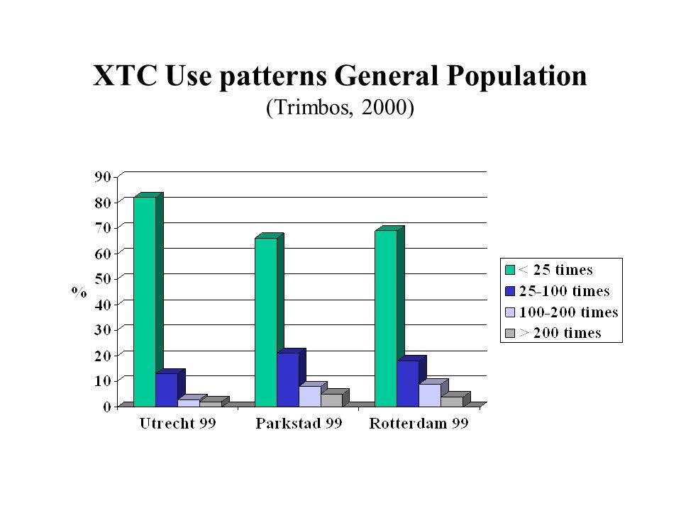 XTC Use patterns General Population (Trimbos, 2000)