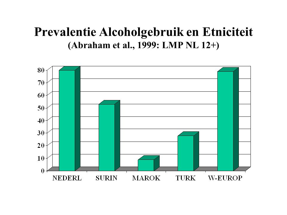 Prevalentie Alcoholgebruik en Etniciteit (Abraham et al